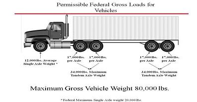 intermodal weight