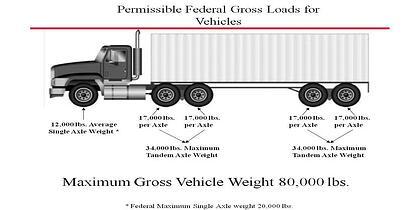 intermodal weight distribution