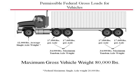 intermodal load weight distribution