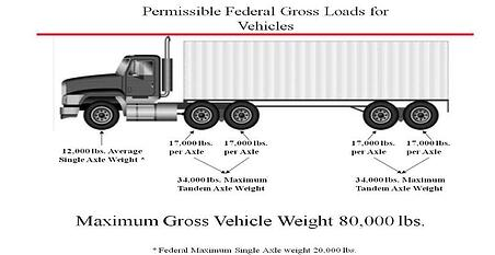 intermodal load weight distribution