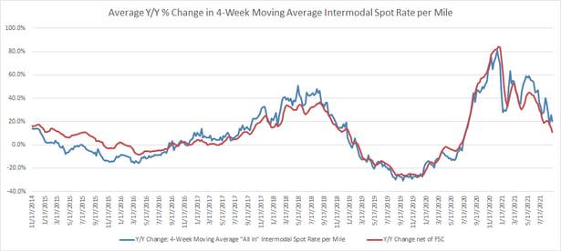 Average year-over-year 4 week moving average intermodal price-2