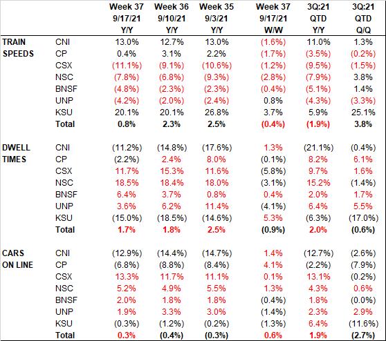 Class I Railroad KPIs