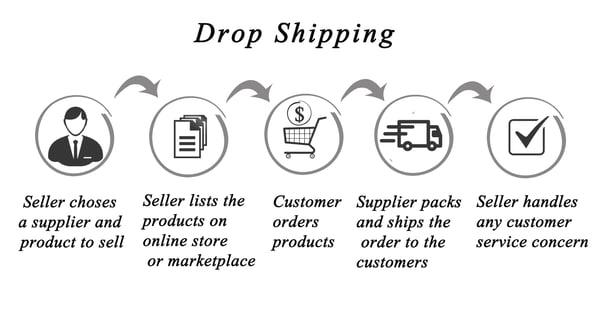 Drop Shipping.