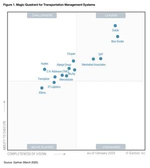 Gartner-Magic-Quadrant-for-Transportation-Management-Systems-Chart