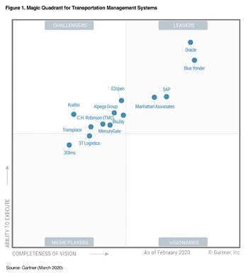 Gartner-2020-Magic-Quadrant-for-Transportation-Management-Systems-Chart