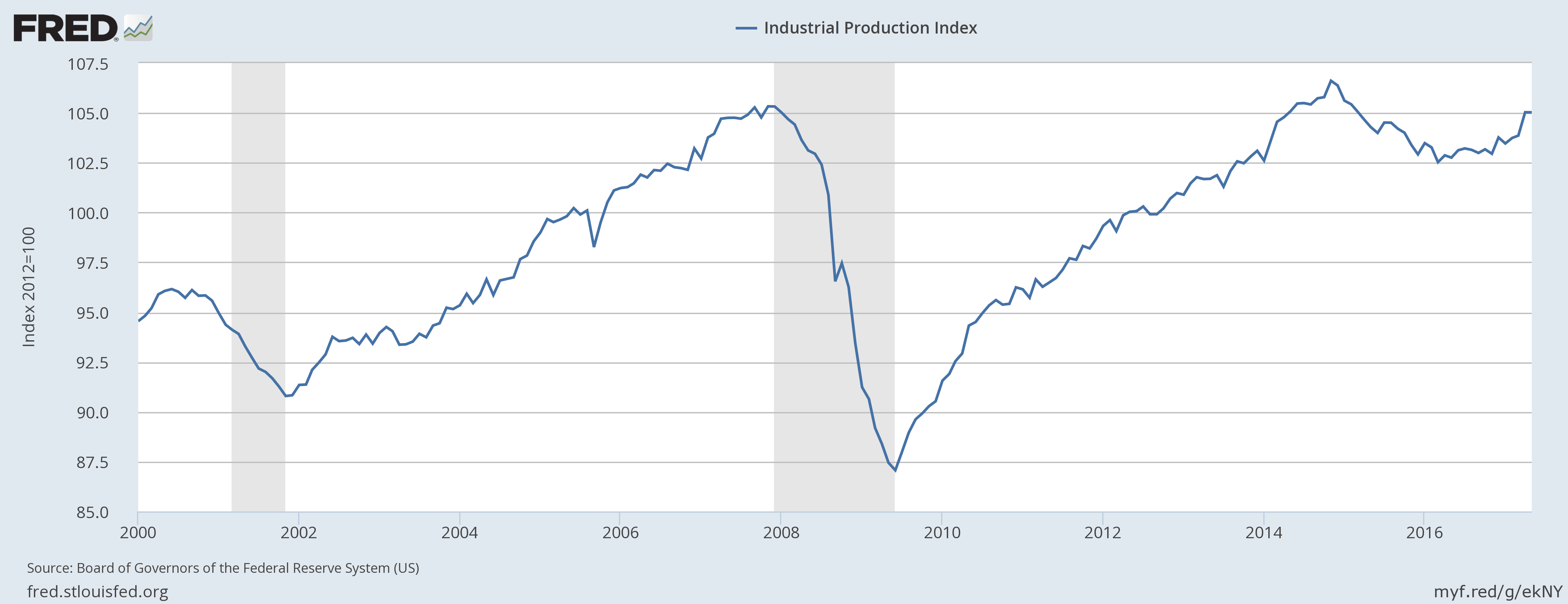 Industrial Production for Freight Analysis