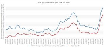 Intermodal Spot Rate per Mile Index