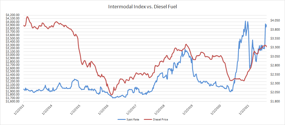 Intermodal Spot Rate vs Diesel Prices-1