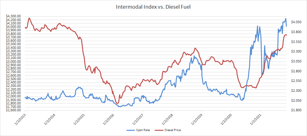 Intermodal Spot Rate vs Diesel Prices-2