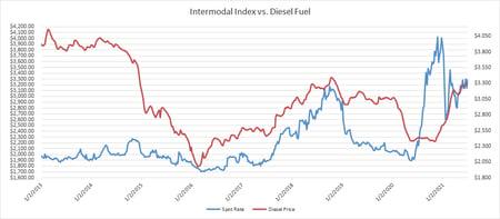 Intermodal Spot Rate vs Diesel Prices