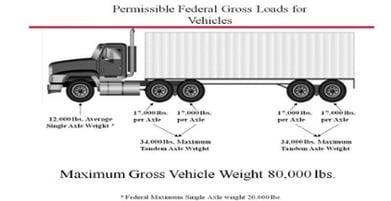 Intermodal weight load plan