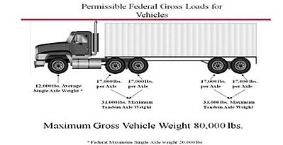 intermodal weight
