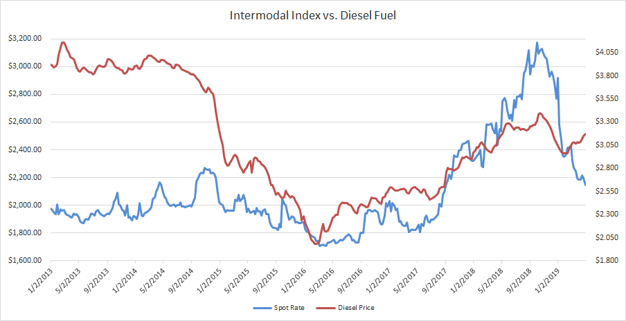 Interomodal Spot Rate and Diesel Fuel 4.30