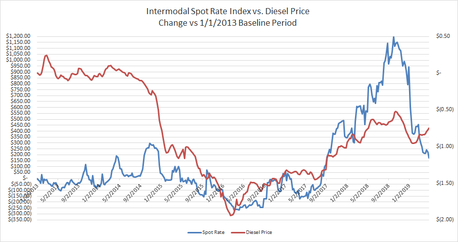 Interomodal Spot Rate and Diesel Fuel Baseline 4.30