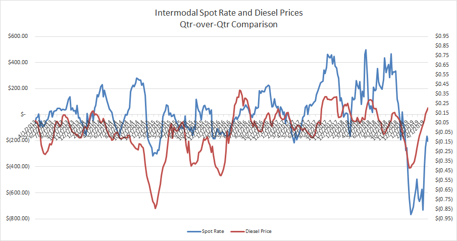 Interomodal Spot Rate and Diesel Fuel Qtr-over-Qtr Comparison 4.30