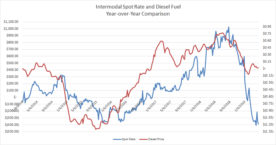 Interomodal Spot Rate and Diesel Fuel Yr-over-Yr Comparison 4.30