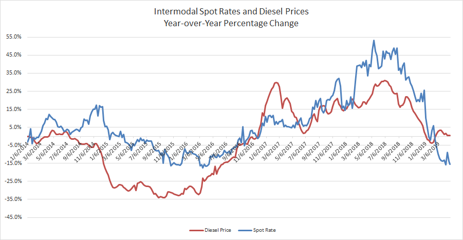 Interomodal Spot Rate and Diesel Fuel Yr-over-Yr Percentage Change 4.30