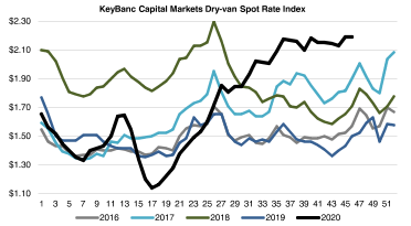 Key Banc Truckload Spot Rate