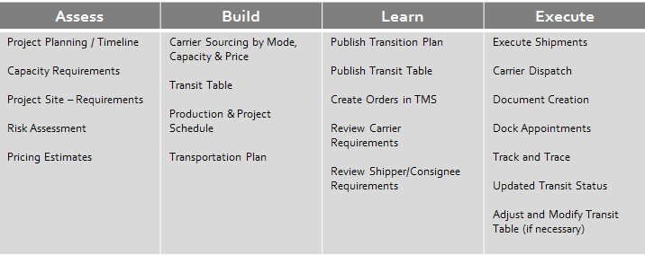Project Freight Chart for moving a warehouse of inventory and equipment