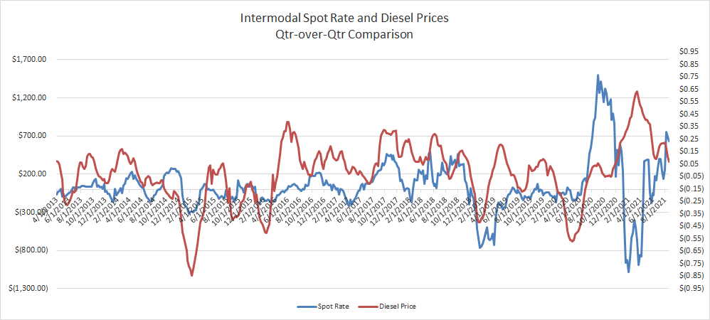 Qtr-Over-Qtr Comparison Intermodal Spot Rate vs Diesel Prices-1