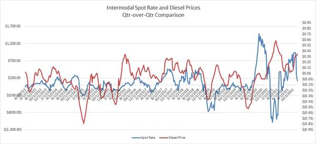 Qtr-Over-Qtr Comparison Intermodal Spot Rate vs Diesel Prices-2