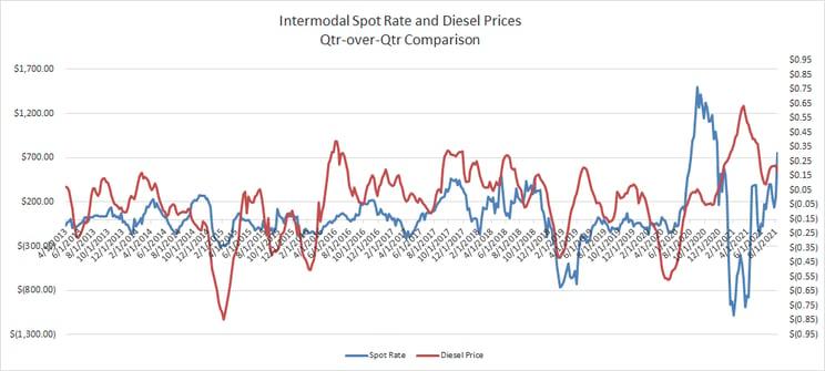 Qtr-Over-Qtr Comparison Intermodal Spot Rate vs Diesel Prices-4