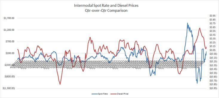 Qtr-Over-Qtr Comparison Intermodal Spot Rate vs Diesel Prices