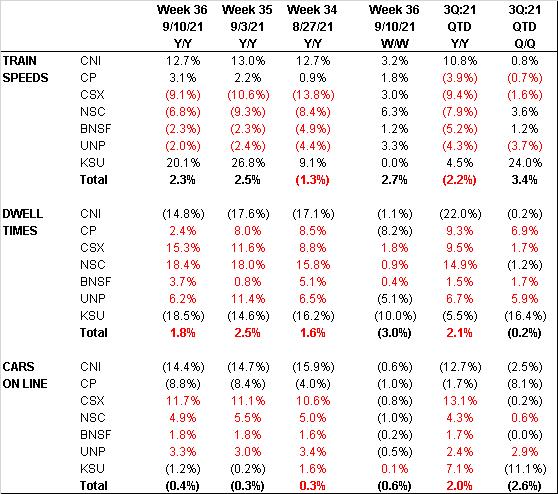 Rail Intermodal KPIs