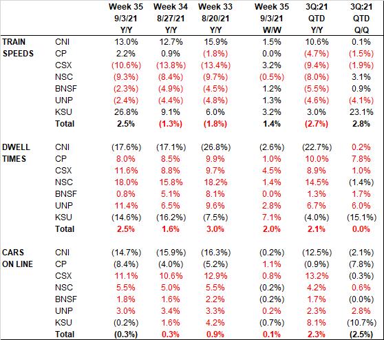 Railroad KPIs