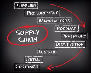 Supply Chain Evaluation