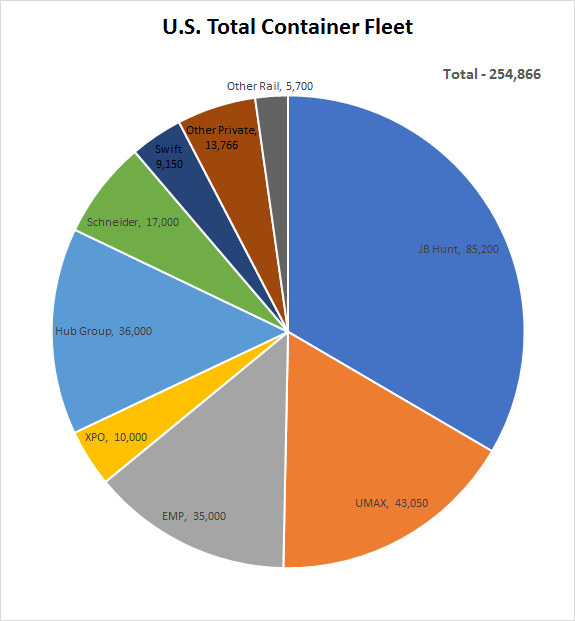Total US Domestic Box Fleet