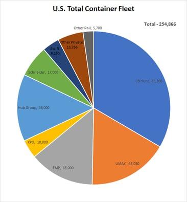 Total US Domestic Box Fleet