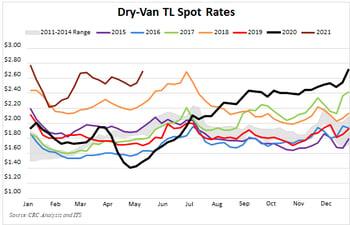 Truckload Spot Rates - May