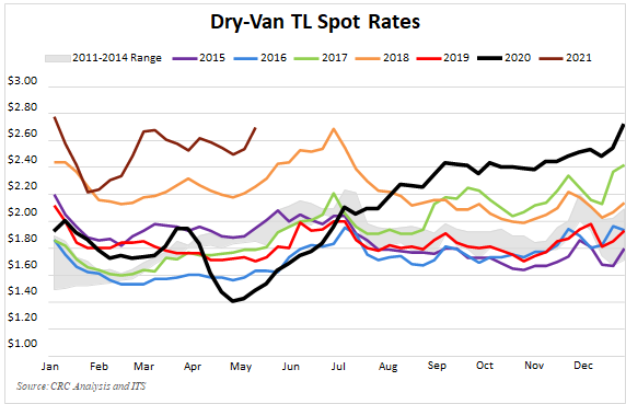 Truckload spot freight rates