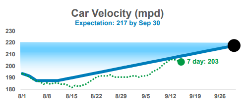 Union Pacific Car Velocity