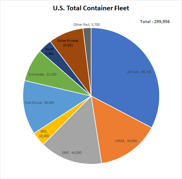 US Total Intermodal Container Fleet