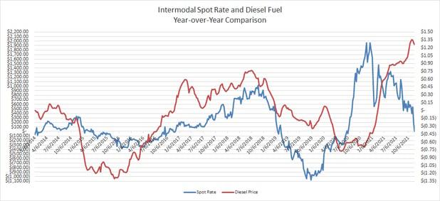Yr-Over-Yr Comparison Intermodal Spot Rate vs Diesel Prices-2