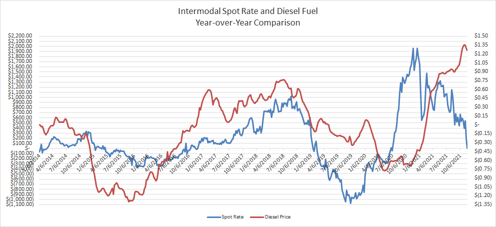 Yr-Over-Yr Comparison Intermodal Spot Rate vs Diesel Prices-2