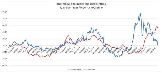 Yr-Over-Yr Percentage Comparison Intermodal Spot Rate vs Diesel Prices-2