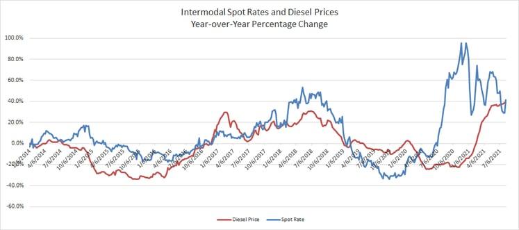 Yr-Over-Yr Percentage Comparison Intermodal Spot Rate vs Diesel Prices-4
