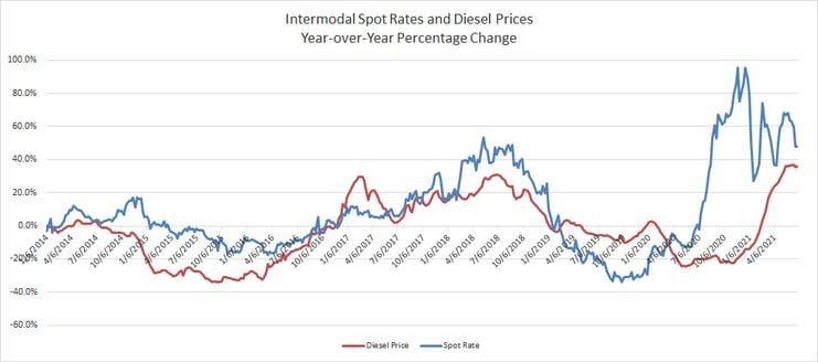 Yr-Over-Yr Percentage Comparison Intermodal Spot Rate vs Diesel Prices
