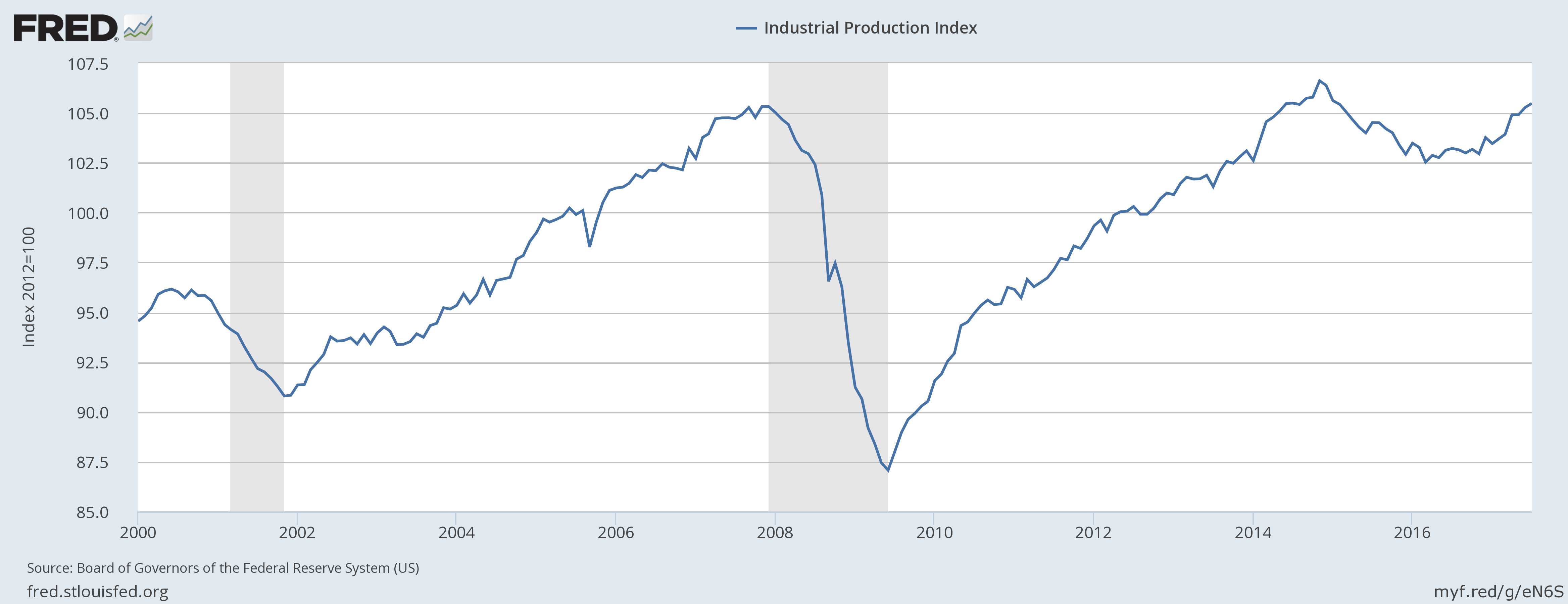 Industrial Production on the Rise in 2017