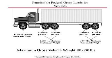 intermodal weight limits