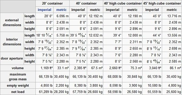 iso container sizes