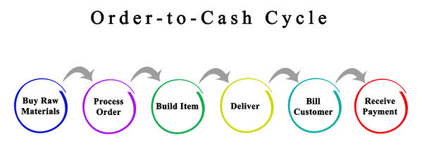 order-to-cash importatnce to supply chains
