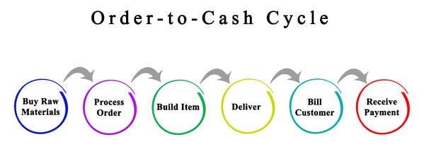 order-to-cash is important to logistics & supply chain