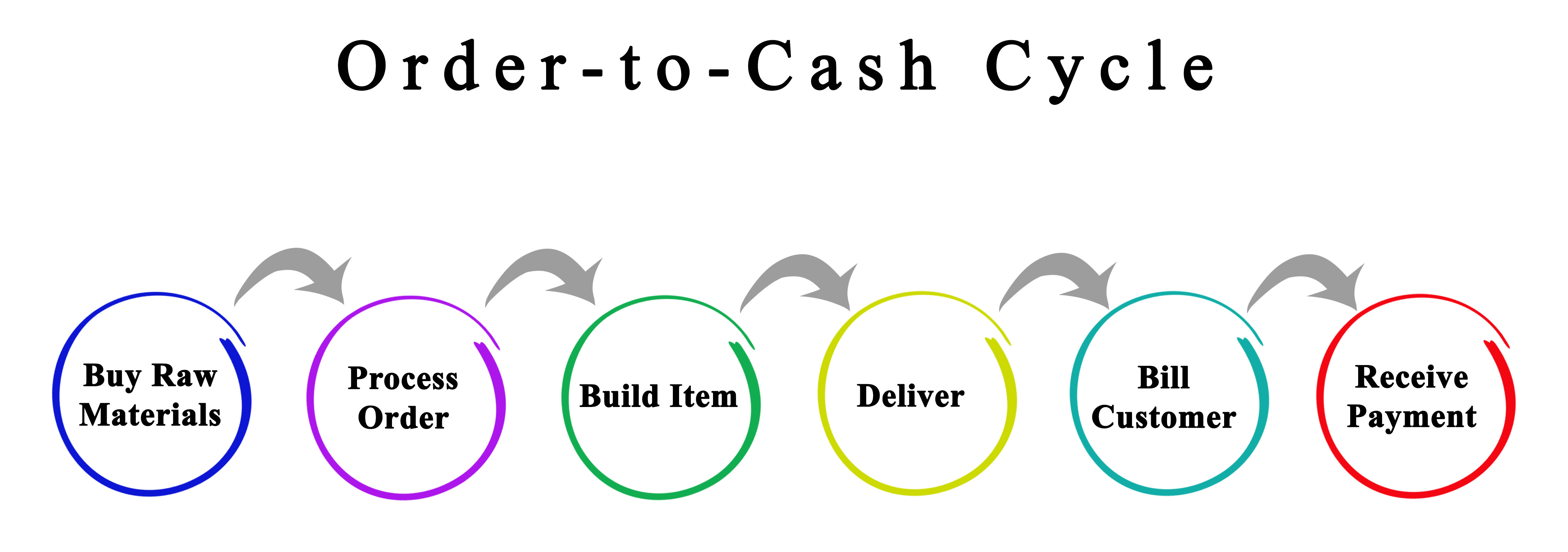 Importance of Order-to-Cash Cycle in Logistics & Supply Chain